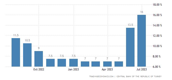 Deposit Interest Rate in Turkey