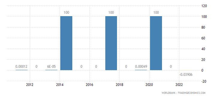 turkey discrepancy in expenditure estimate of gdp current lcu wb data