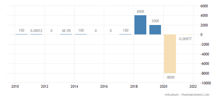turkey discrepancy in expenditure estimate of gdp current lcu wb data
