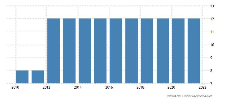 turkey duration of compulsory education years wb data