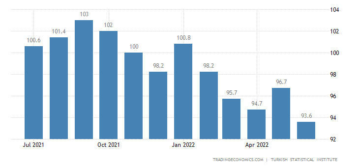 Turkey Economic Confidence Index