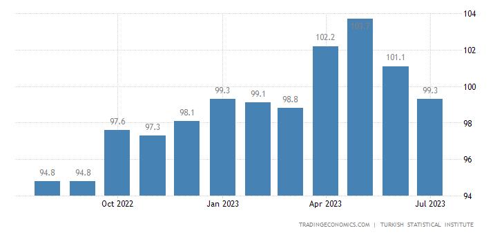 Turkey Economic Confidence Index