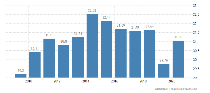 turkey employees industry male percent of male employment wb data