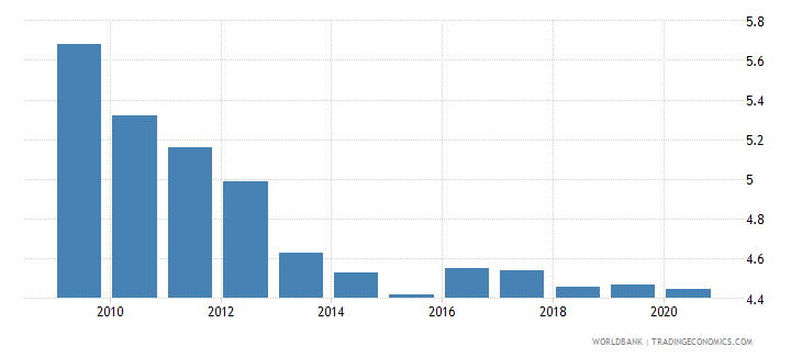 turkey employers total percent of employment wb data
