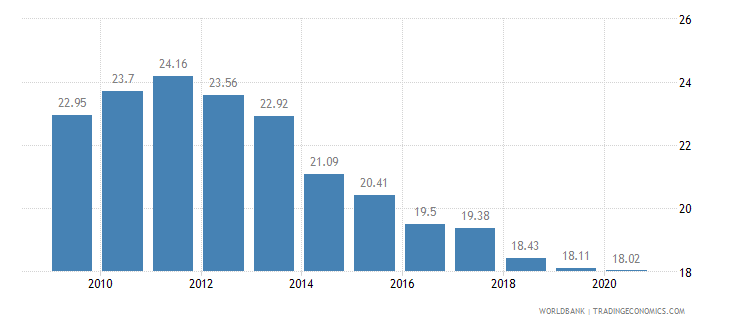 turkey employment in agriculture percent of total employment wb data
