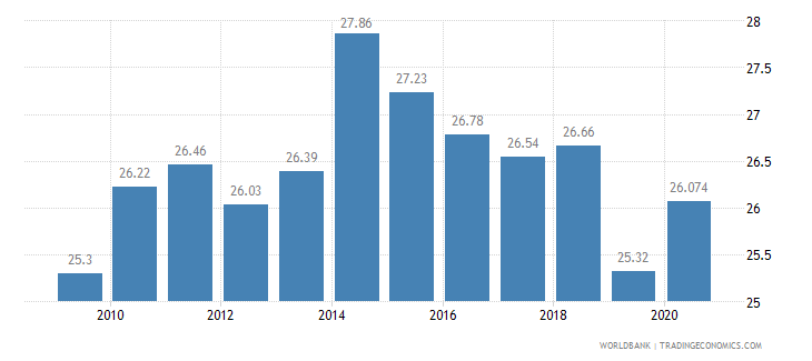 turkey employment in industry percent of total employment wb data