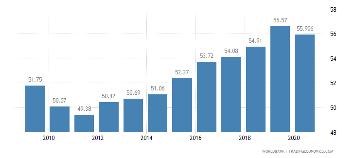 turkey employment in services percent of total employment wb data