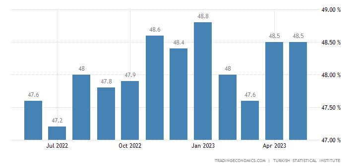 Turkey Employment Rate