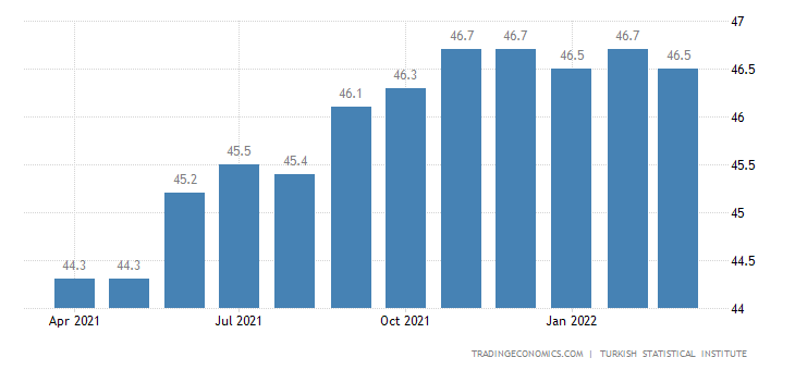 Turkey Employment Rate