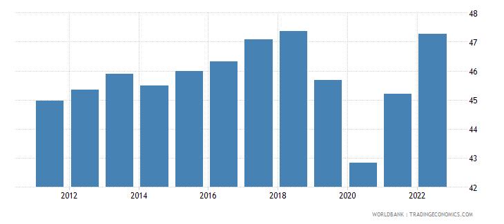 turkey employment to population ratio 15 plus  total percent wb data