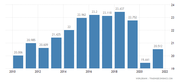 turkey employment to population ratio ages 15 24 female percent wb data