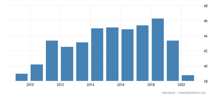 turkey employment to population ratio ages 15 24 male percent national estimate wb data