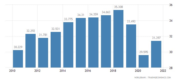 turkey employment to population ratio ages 15 24 total percent wb data