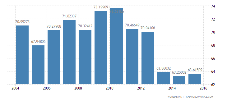 turkey energy use kg of oil equivalent per dollar1 000 gdp constant 2005 ppp wb data