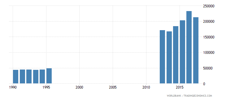 turkey enrolment in primary education private institutions both sexes number wb data