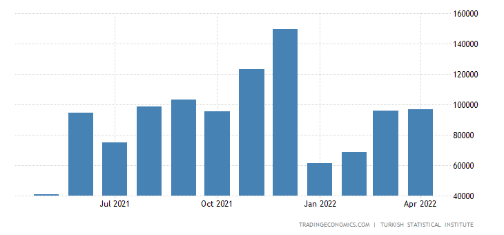 Turkey Existing Home Sales