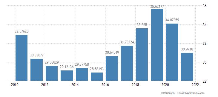 turkey expense percent of gdp wb data