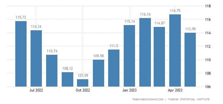 Turkey Export Prices