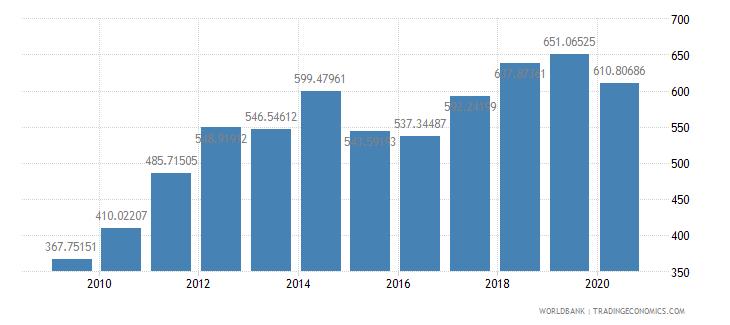turkey export value index 2000  100 wb data