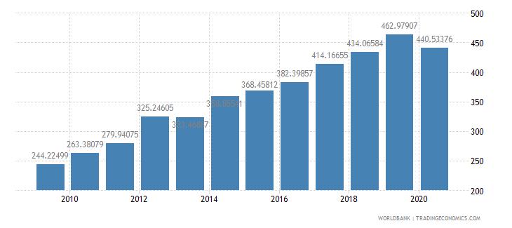 turkey export volume index 2000  100 wb data