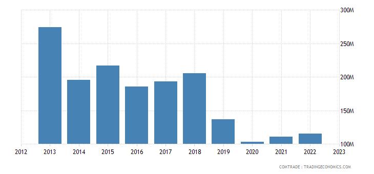 turkey exports algeria articles iron steel