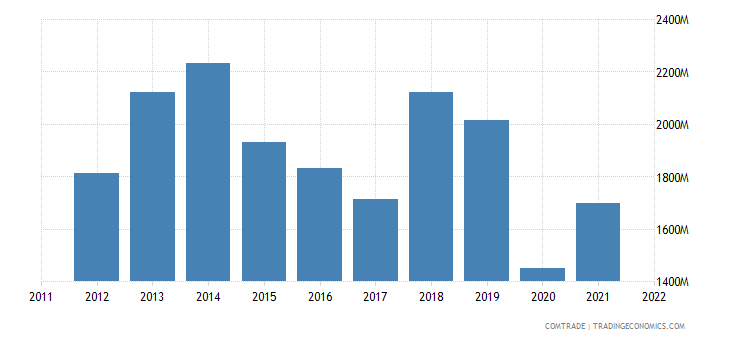 turkey exports algeria