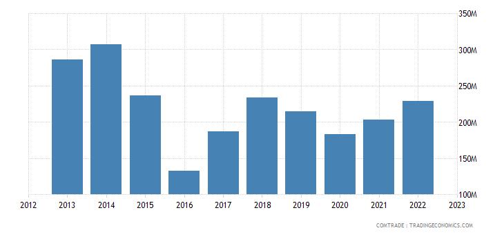 turkey exports angola