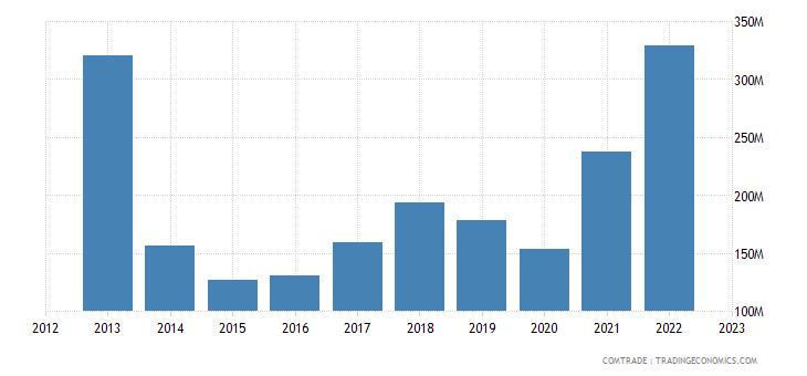 turkey exports argentina