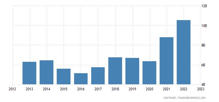 turkey exports articles iron steel