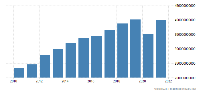 turkey exports as a capacity to import constant lcu wb data