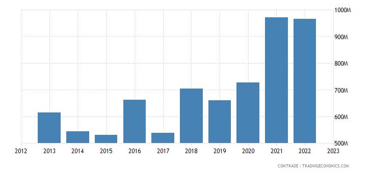 turkey exports australia