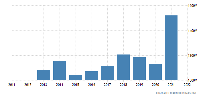 turkey exports austria