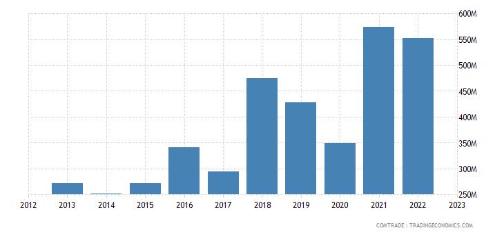 turkey exports bangladesh