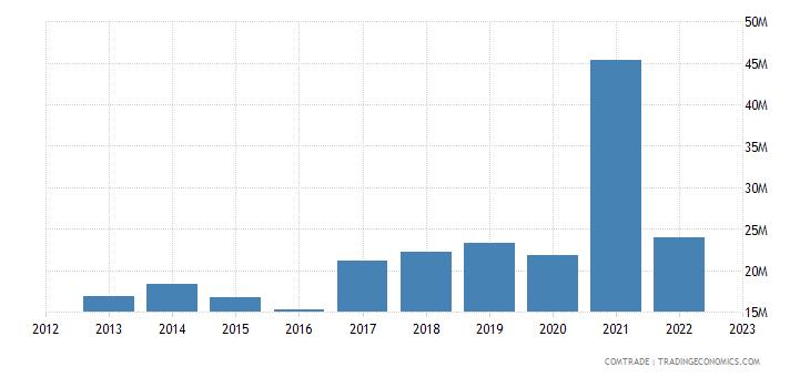 turkey exports bolivia