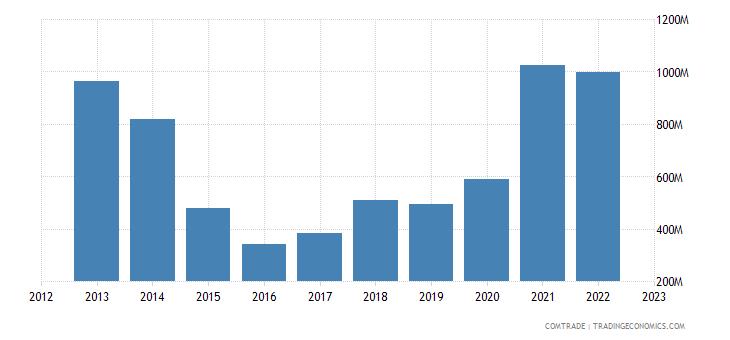 turkey exports brazil