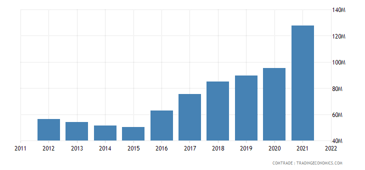 turkey exports bulgaria articles iron steel