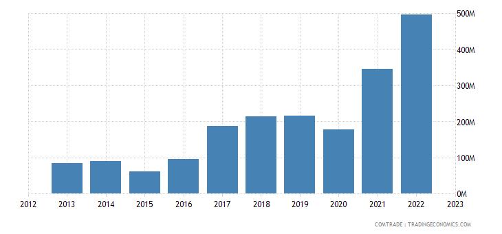 turkey exports bulgaria iron steel