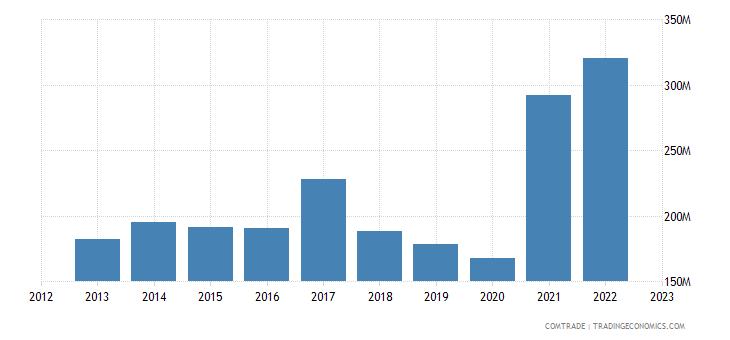 turkey exports bulgaria plastics
