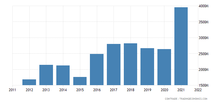 turkey exports bulgaria