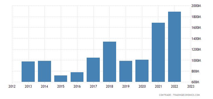 turkey exports canada
