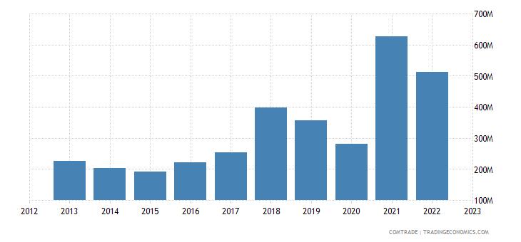 turkey exports chile