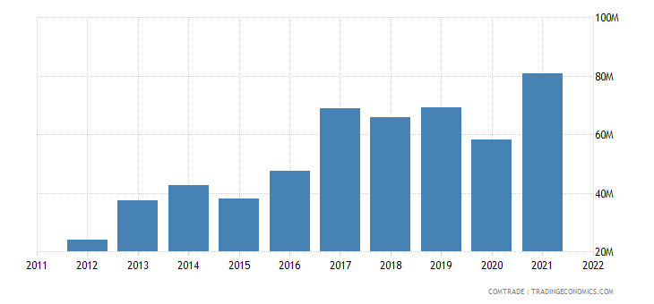 turkey exports china articles iron steel