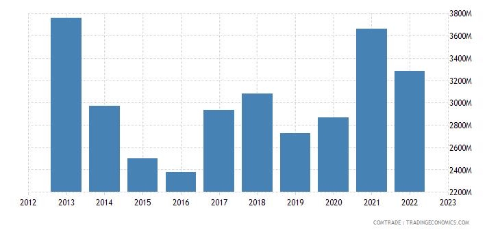 turkey exports china