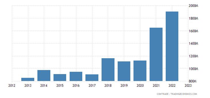 turkey exports czech republic