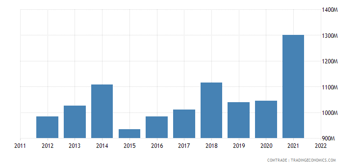 turkey exports denmark