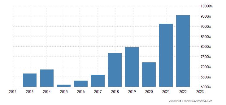 turkey exports france