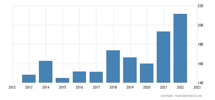 turkey exports germany
