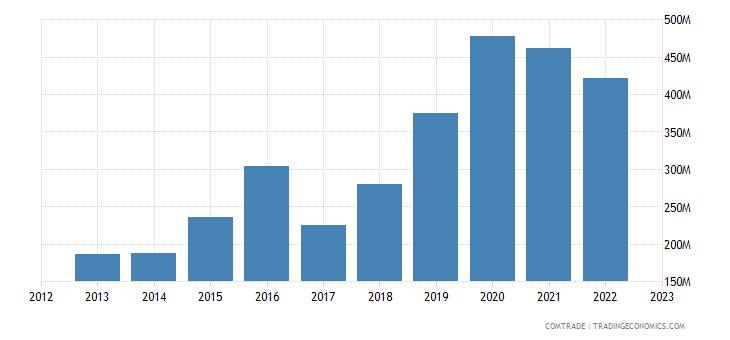 turkey exports ghana
