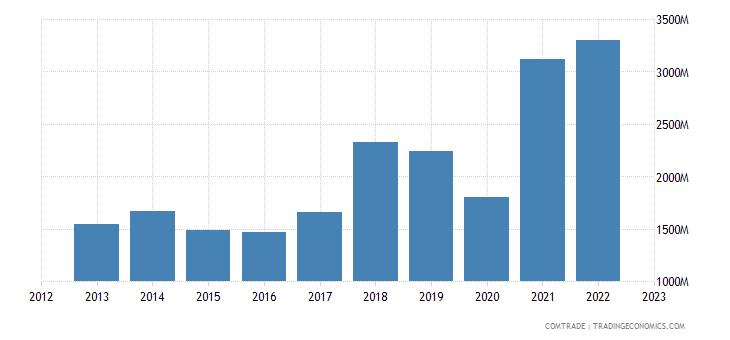 turkey exports greece
