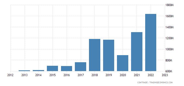 turkey exports india